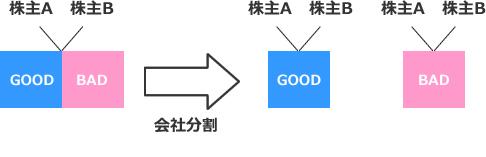 新用語・難解用語)コングロマリット・ディスカウント | 上場会社役員 ...