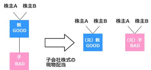 新用語・難解用語)コングロマリ...